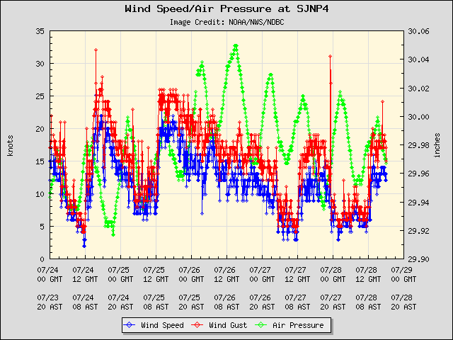 5-day plot - Wind Speed, Wind Gust and Atmospheric Pressure at SJNP4