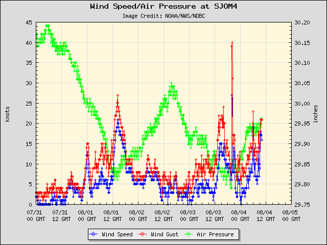 5-day plot - Wind Speed, Wind Gust and Atmospheric Pressure at SJOM4