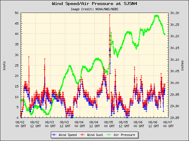 5-day plot - Wind Speed, Wind Gust and Atmospheric Pressure at SJSN4