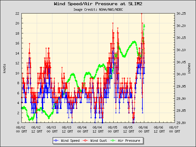 5-day plot - Wind Speed, Wind Gust and Atmospheric Pressure at SLIM2