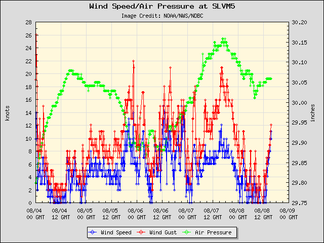 5-day plot - Wind Speed, Wind Gust and Atmospheric Pressure at SLVM5