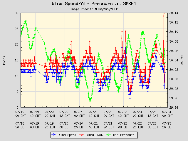 5-day plot - Wind Speed, Wind Gust and Atmospheric Pressure at SMKF1