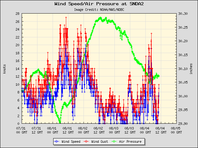5-day plot - Wind Speed, Wind Gust and Atmospheric Pressure at SNDA2