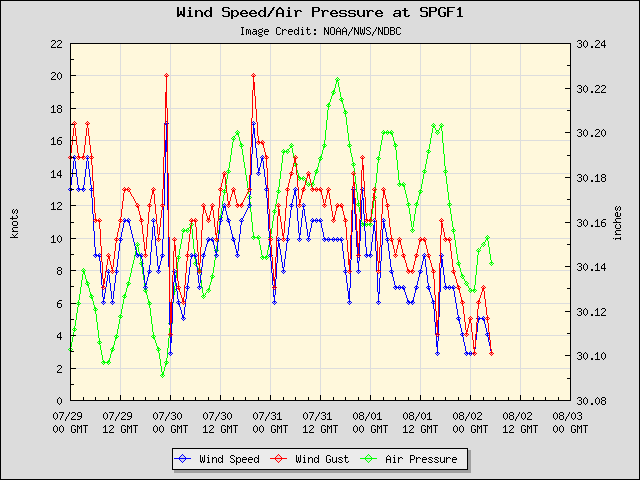 5-day plot - Wind Speed, Wind Gust and Atmospheric Pressure at SPGF1