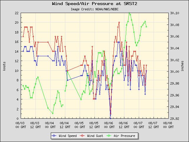 5-day plot - Wind Speed, Wind Gust and Atmospheric Pressure at SRST2