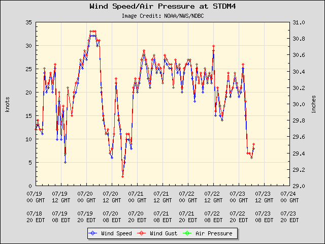 5-day plot - Wind Speed, Wind Gust and Atmospheric Pressure at STDM4