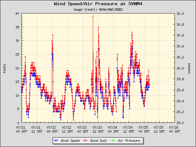 5-day plot - Wind Speed, Wind Gust and Atmospheric Pressure at SVNM4