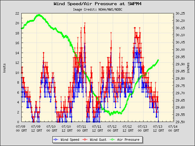 5-day plot - Wind Speed, Wind Gust and Atmospheric Pressure at SWPM4