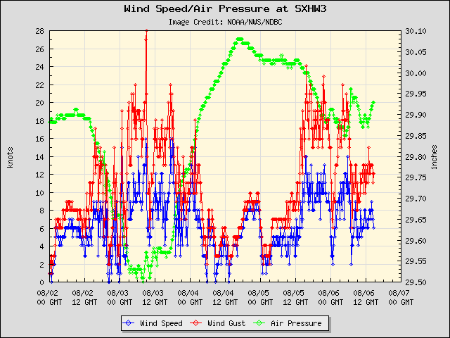 5-day plot - Wind Speed, Wind Gust and Atmospheric Pressure at SXHW3