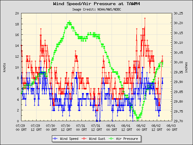 5-day plot - Wind Speed, Wind Gust and Atmospheric Pressure at TAWM4