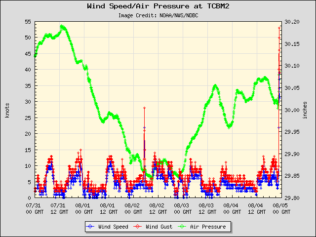 5-day plot - Wind Speed, Wind Gust and Atmospheric Pressure at TCBM2