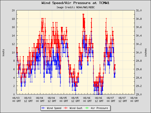5-day plot - Wind Speed, Wind Gust and Atmospheric Pressure at TCMW1