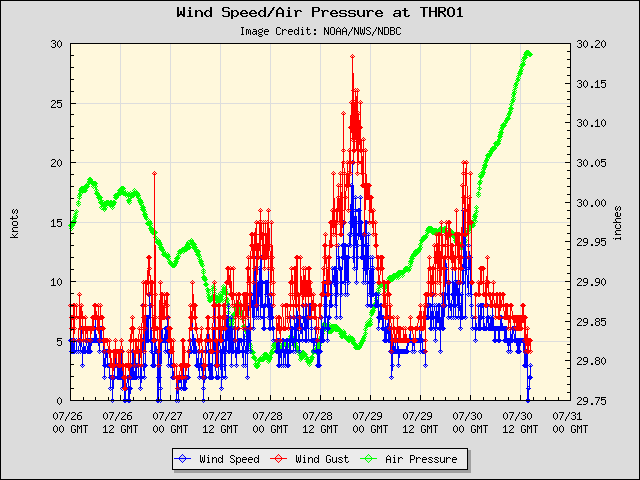 5-day plot - Wind Speed, Wind Gust and Atmospheric Pressure at THRO1