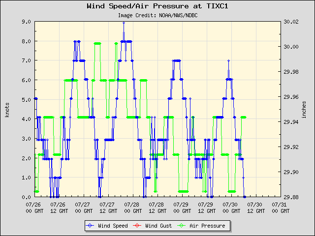 5-day plot - Wind Speed, Wind Gust and Atmospheric Pressure at TIXC1