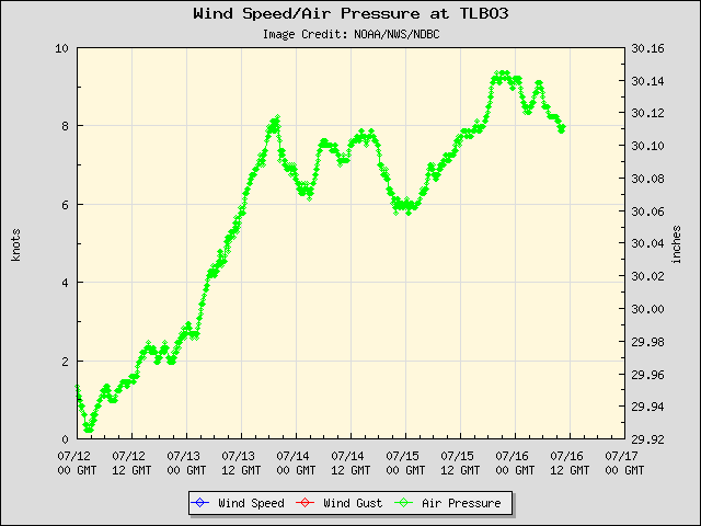 5-day plot - Wind Speed, Wind Gust and Atmospheric Pressure at TLBO3