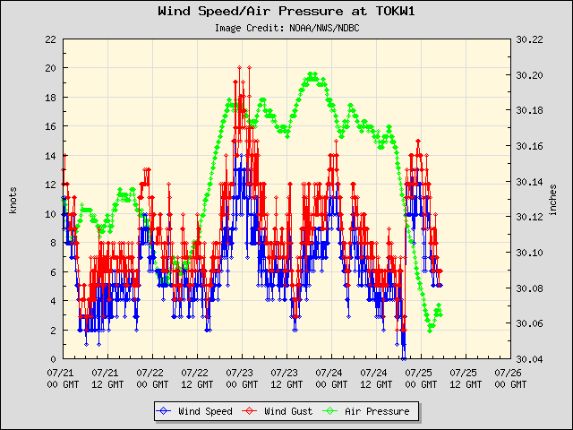 5-day plot - Wind Speed, Wind Gust and Atmospheric Pressure at TOKW1