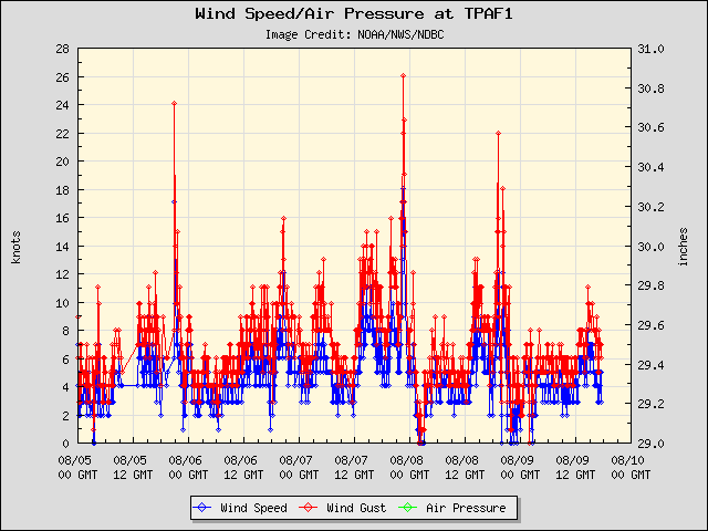 5-day plot - Wind Speed, Wind Gust and Atmospheric Pressure at TPAF1