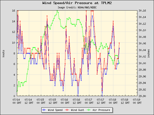 5-day plot - Wind Speed, Wind Gust and Atmospheric Pressure at TPLM2