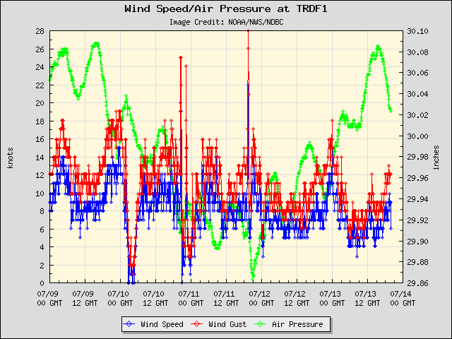 5-day plot - Wind Speed, Wind Gust and Atmospheric Pressure at TRDF1