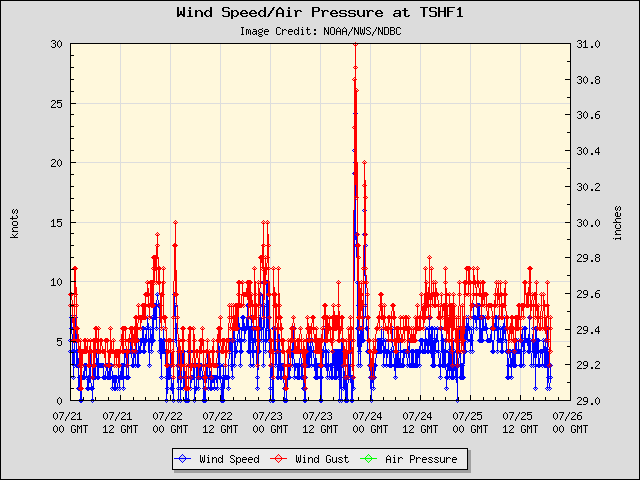 5-day plot - Wind Speed, Wind Gust and Atmospheric Pressure at TSHF1