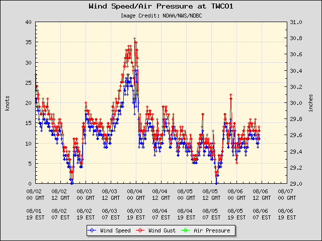 5-day plot - Wind Speed, Wind Gust and Atmospheric Pressure at TWCO1