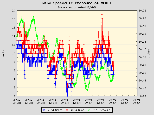 5-day plot - Wind Speed, Wind Gust and Atmospheric Pressure at VAKF1