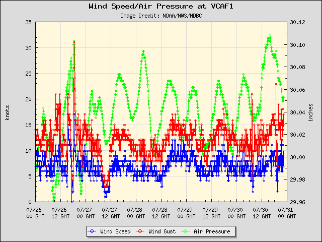 5-day plot - Wind Speed, Wind Gust and Atmospheric Pressure at VCAF1