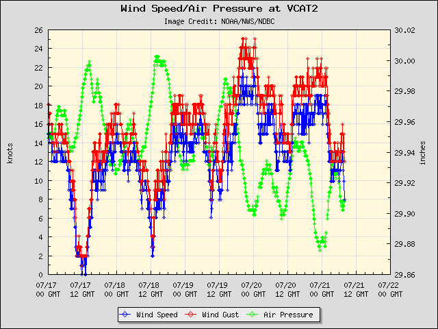 5-day plot - Wind Speed, Wind Gust and Atmospheric Pressure at VCAT2