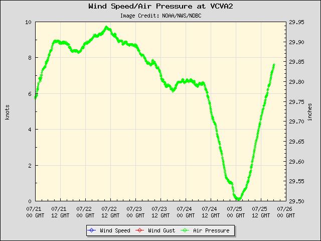 5-day plot - Wind Speed, Wind Gust and Atmospheric Pressure at VCVA2