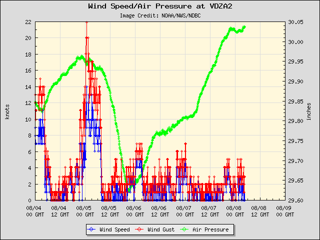 5-day plot - Wind Speed, Wind Gust and Atmospheric Pressure at VDZA2
