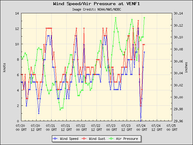 5-day plot - Wind Speed, Wind Gust and Atmospheric Pressure at VENF1