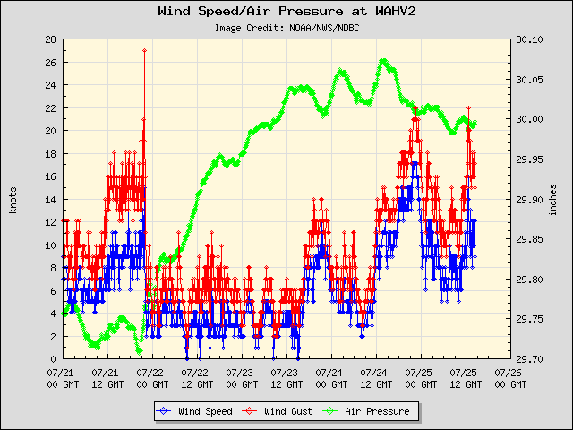5-day plot - Wind Speed, Wind Gust and Atmospheric Pressure at WAHV2