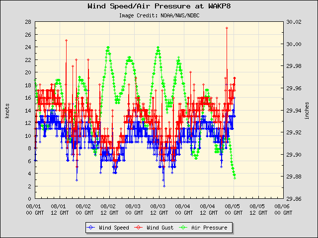 5-day plot - Wind Speed, Wind Gust and Atmospheric Pressure at WAKP8