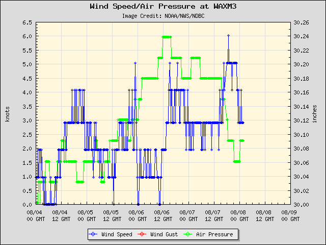 5-day plot - Wind Speed, Wind Gust and Atmospheric Pressure at WAXM3