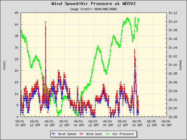 5-day plot - Wind Speed, Wind Gust and Atmospheric Pressure at WDSV2