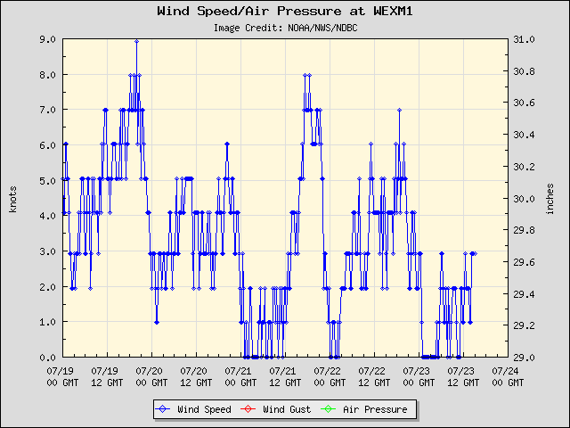 5-day plot - Wind Speed, Wind Gust and Atmospheric Pressure at WEXM1