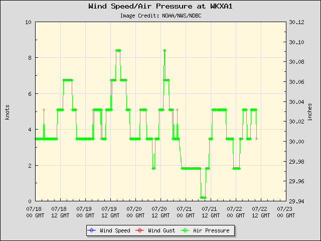 5-day plot - Wind Speed, Wind Gust and Atmospheric Pressure at WKXA1