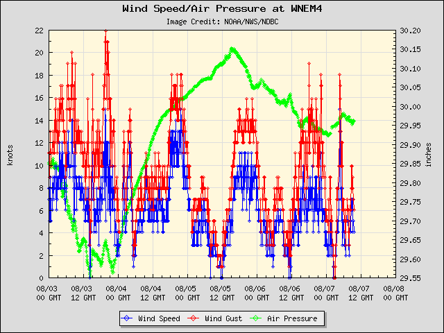 5-day plot - Wind Speed, Wind Gust and Atmospheric Pressure at WNEM4