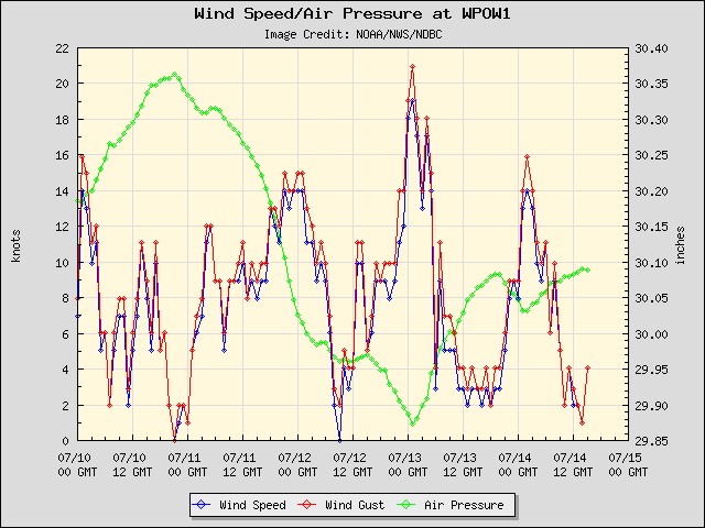 5-day plot - Wind Speed, Wind Gust and Atmospheric Pressure at WPOW1