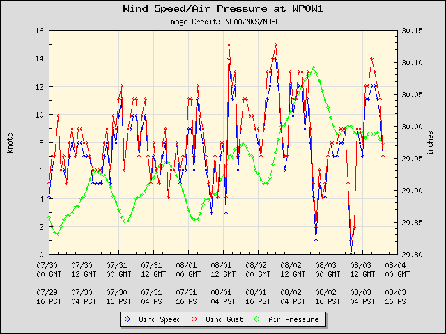 Current winds at Shilshole