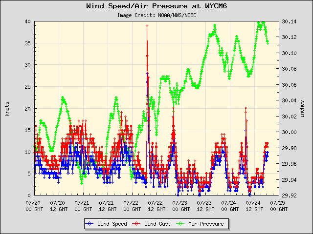 5-day plot - Wind Speed, Wind Gust and Atmospheric Pressure at WYCM6