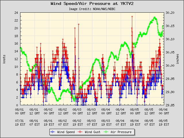 5-day plot - Wind Speed, Wind Gust and Atmospheric Pressure at YKTV2