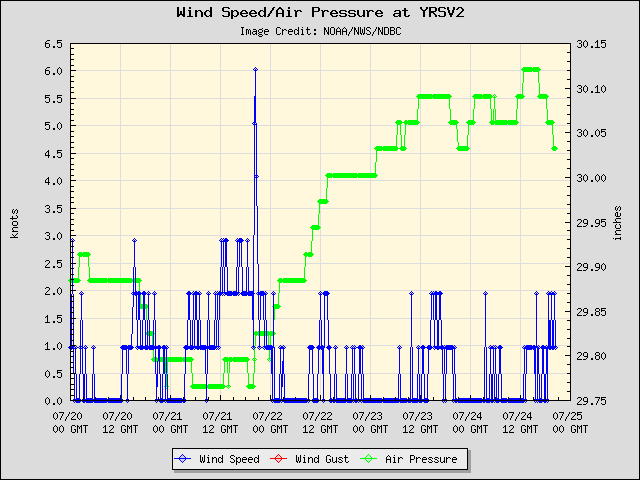 5-day plot - Wind Speed, Wind Gust and Atmospheric Pressure at YRSV2